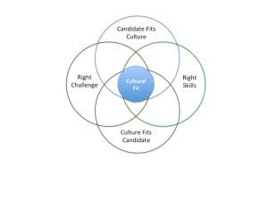 Culture Circles